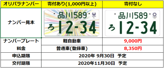 ナンバー 期限 オリンピック