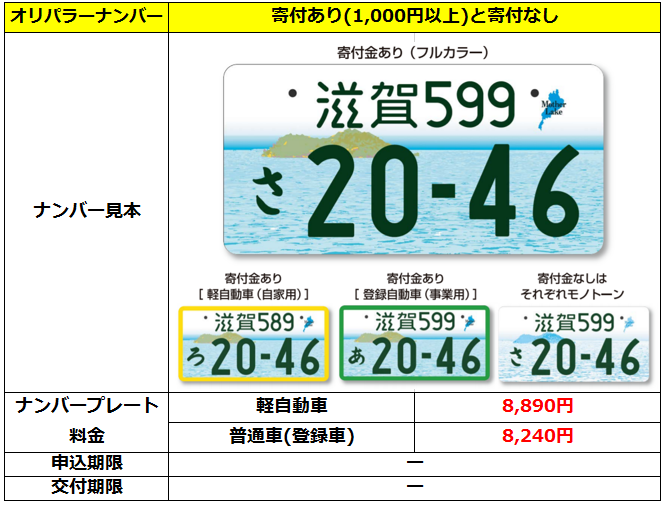 軽 自動車 ナンバー 変更 費用